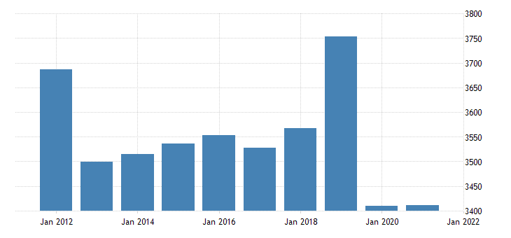 united states real gross domestic product by industry private industries educational services health care and social assistance educational services for arizona fed data