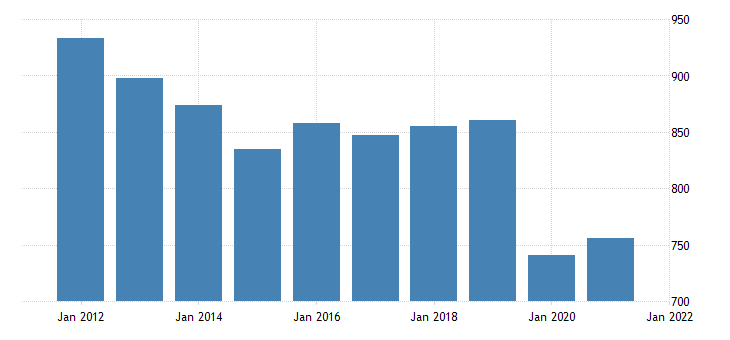 united states real gross domestic product by industry private industries educational services health care and social assistance educational services for hawaii fed data
