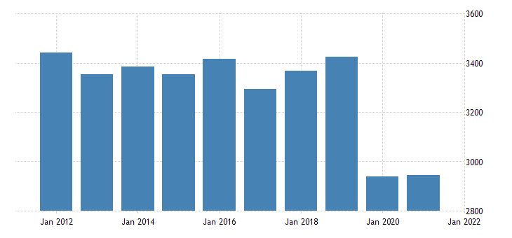 united states real gross domestic product by industry private industries educational services health care and social assistance educational services for indiana fed data