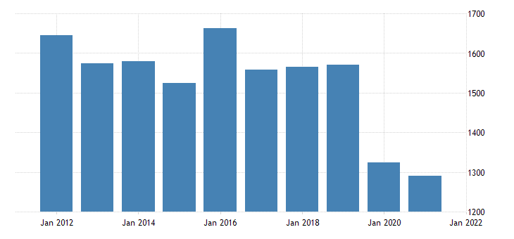 united states real gross domestic product by industry private industries educational services health care and social assistance educational services for iowa fed data