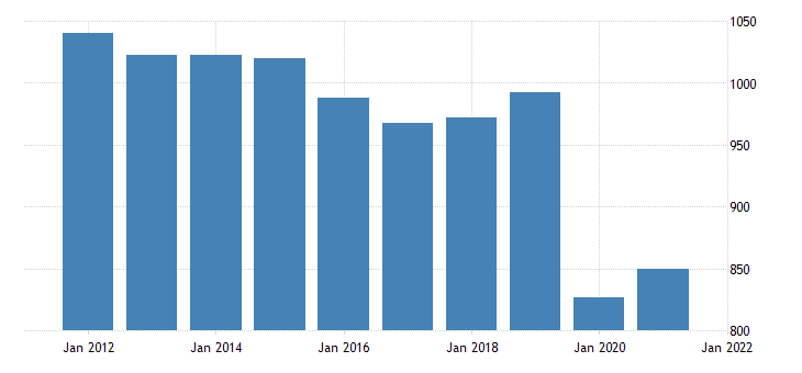 united states real gross domestic product by industry private industries educational services health care and social assistance educational services for kansas fed data