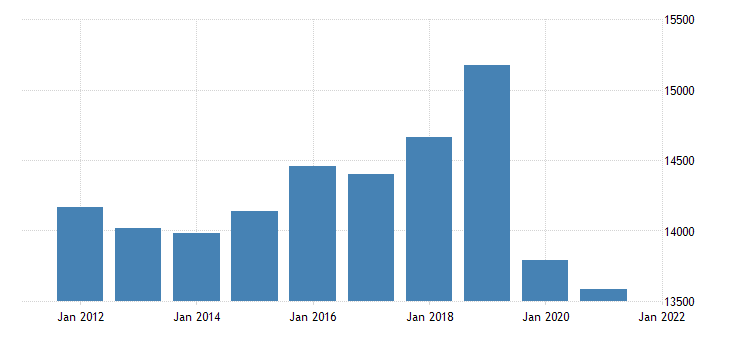 united states real gross domestic product by industry private industries educational services health care and social assistance educational services for massachusetts fed data