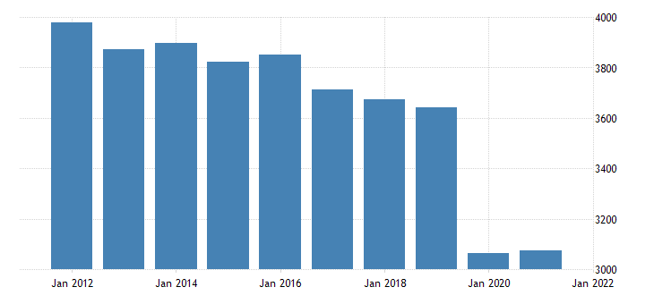 united states real gross domestic product by industry private industries educational services health care and social assistance educational services for michigan fed data