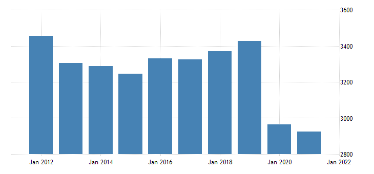 united states real gross domestic product by industry private industries educational services health care and social assistance educational services for minnesota fed data