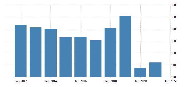 united states real gross domestic product by industry private industries educational services health care and social assistance educational services for missouri fed data