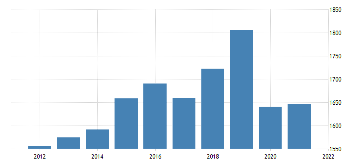united states real gross domestic product by industry private industries educational services health care and social assistance educational services for new hampshire fed data