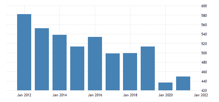 united states real gross domestic product by industry private industries educational services health care and social assistance educational services for new mexico fed data