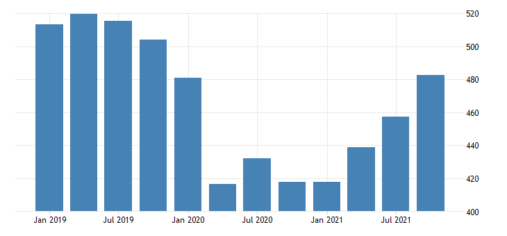 united states real gross domestic product by industry private industries educational services health care and social assistance educational services for new mexico mil of chn 2009 dollar fed data
