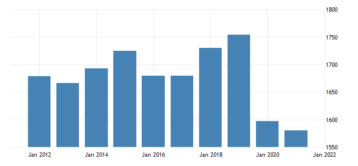 united states real gross domestic product by industry private industries educational services health care and social assistance educational services for rhode island fed data