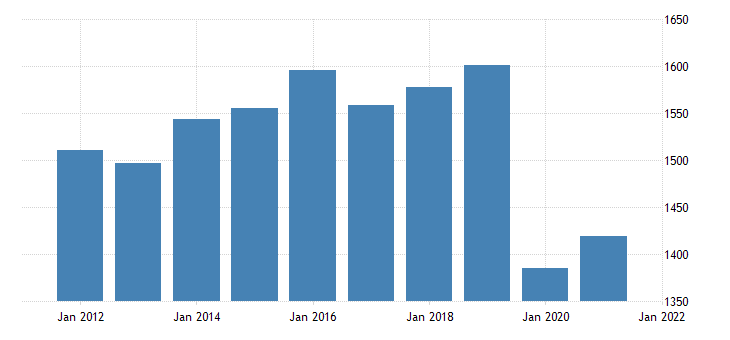 united states real gross domestic product by industry private industries educational services health care and social assistance educational services for south carolina fed data
