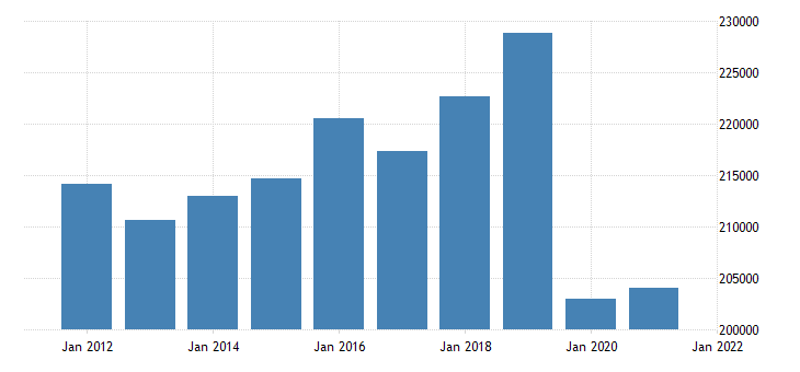 united states real gross domestic product by industry private industries educational services health care and social assistance educational services for united states fed data
