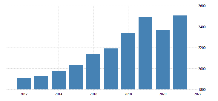 united states real gross domestic product by industry private industries educational services health care and social assistance educational services for utah fed data