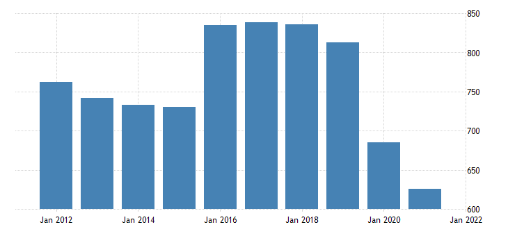 united states real gross domestic product by industry private industries educational services health care and social assistance educational services for vermont fed data