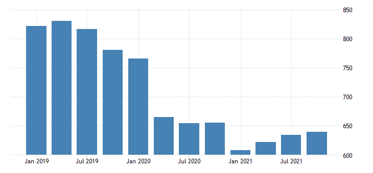 united states real gross domestic product by industry private industries educational services health care and social assistance educational services for vermont mil of chn 2009 dollar fed data