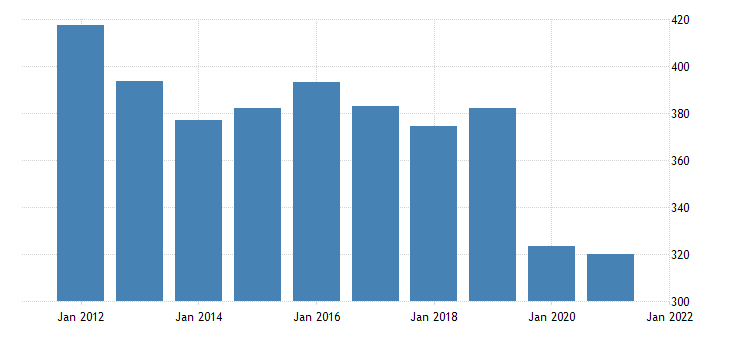 united states real gross domestic product by industry private industries educational services health care and social assistance educational services for west virginia fed data