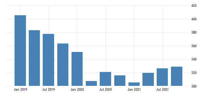united states real gross domestic product by industry private industries educational services health care and social assistance educational services for west virginia mil of chn 2009 dollar fed data