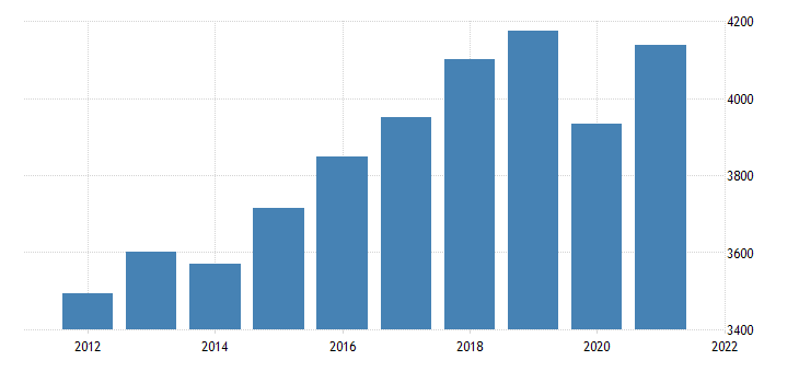 united states real gross domestic product by industry private industries educational services health care and social assistance for alaska fed data