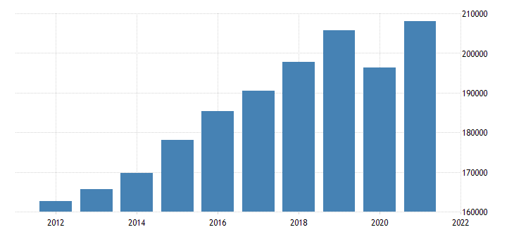 united states real gross domestic product by industry private industries educational services health care and social assistance for california fed data