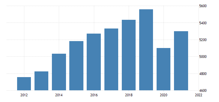 united states real gross domestic product by industry private industries educational services health care and social assistance for delaware fed data