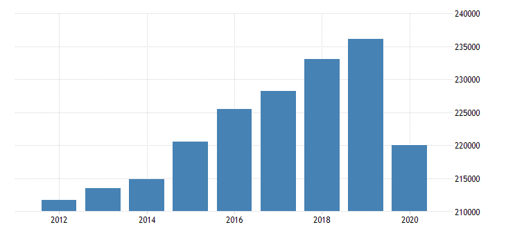 united states real gross domestic product by industry private industries educational services health care and social assistance for great lakes bea region fed data