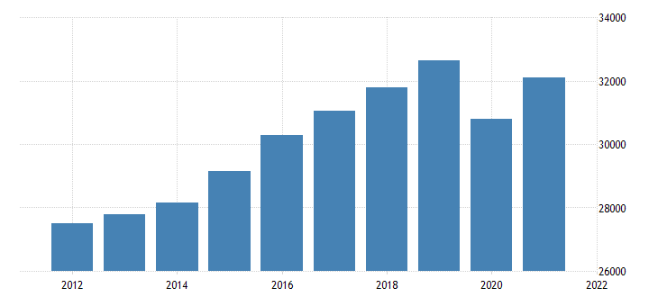 united states real gross domestic product by industry private industries educational services health care and social assistance for indiana fed data