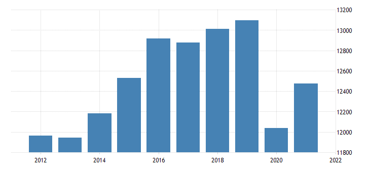 united states real gross domestic product by industry private industries educational services health care and social assistance for iowa fed data