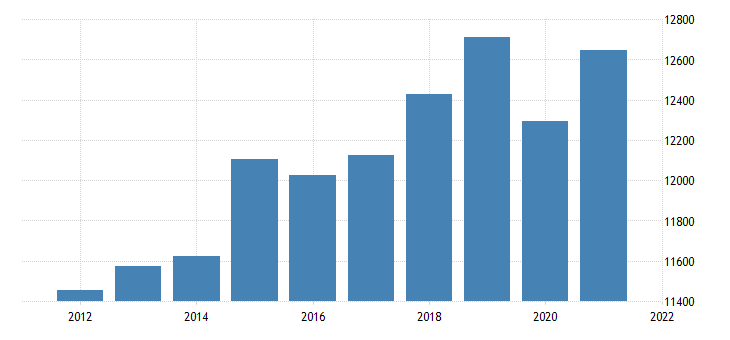 united states real gross domestic product by industry private industries educational services health care and social assistance for kansas fed data