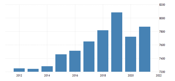 united states real gross domestic product by industry private industries educational services health care and social assistance for maine fed data