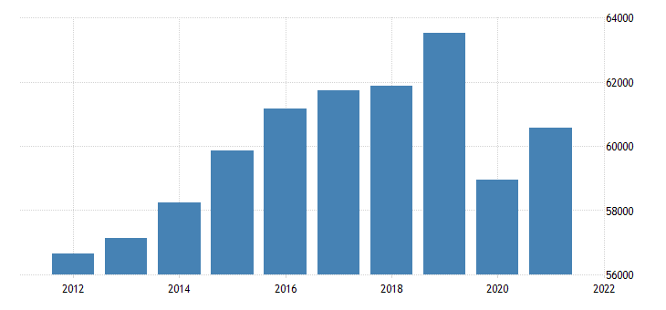 united states real gross domestic product by industry private industries educational services health care and social assistance for massachusetts fed data