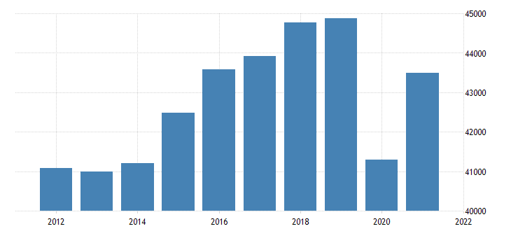 united states real gross domestic product by industry private industries educational services health care and social assistance for michigan fed data