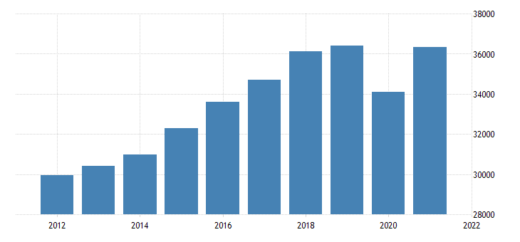 united states real gross domestic product by industry private industries educational services health care and social assistance for minnesota fed data