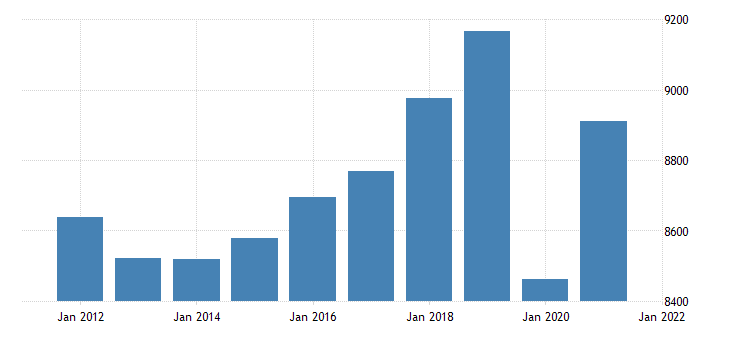 united states real gross domestic product by industry private industries educational services health care and social assistance for mississippi fed data