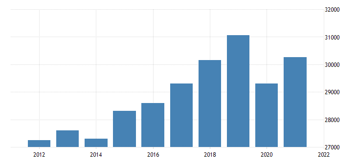 united states real gross domestic product by industry private industries educational services health care and social assistance for missouri fed data