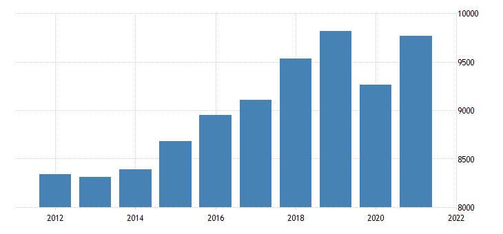 united states real gross domestic product by industry private industries educational services health care and social assistance for nebraska fed data