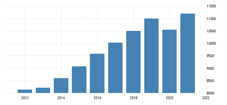 united states real gross domestic product by industry private industries educational services health care and social assistance for nevada fed data