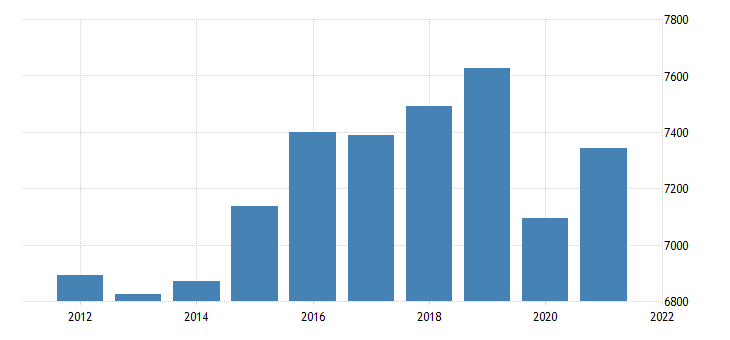 united states real gross domestic product by industry private industries educational services health care and social assistance for new mexico fed data