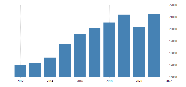 united states real gross domestic product by industry private industries educational services health care and social assistance for oregon fed data