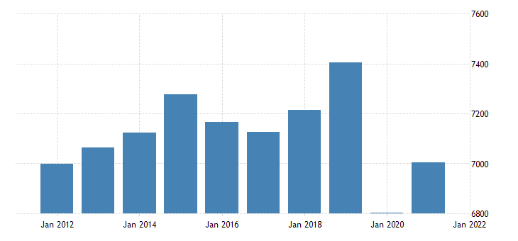united states real gross domestic product by industry private industries educational services health care and social assistance for rhode island fed data