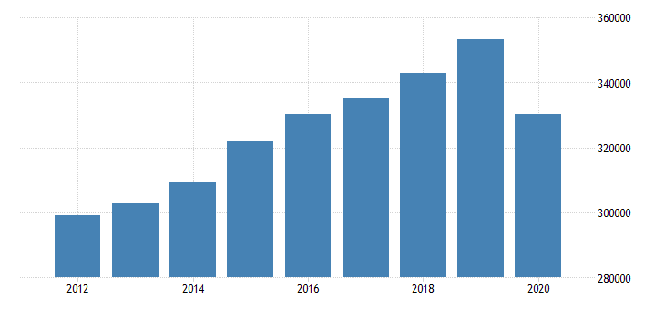 united states real gross domestic product by industry private industries educational services health care and social assistance for southeast bea region fed data