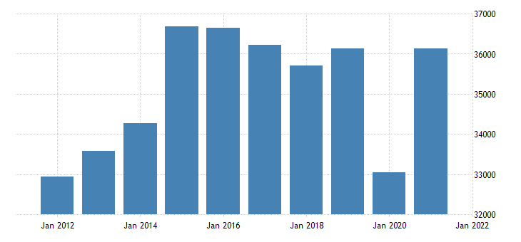 united states real gross domestic product by industry private industries educational services health care and social assistance for tennessee fed data