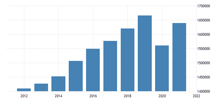 united states real gross domestic product by industry private industries educational services health care and social assistance for united states fed data