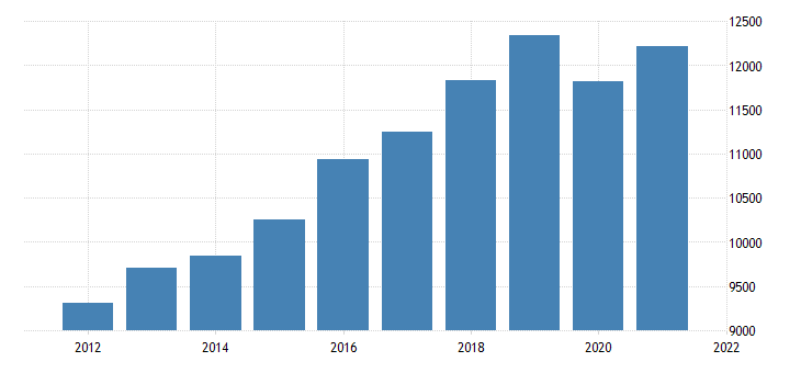 united states real gross domestic product by industry private industries educational services health care and social assistance for utah fed data