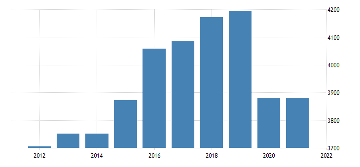 united states real gross domestic product by industry private industries educational services health care and social assistance for vermont fed data