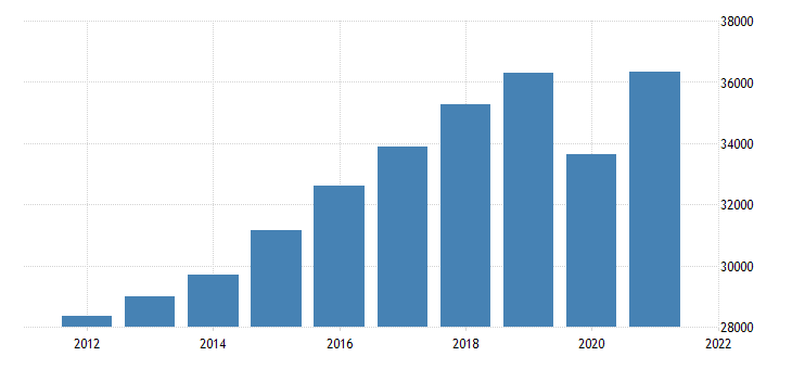 united states real gross domestic product by industry private industries educational services health care and social assistance for washington fed data