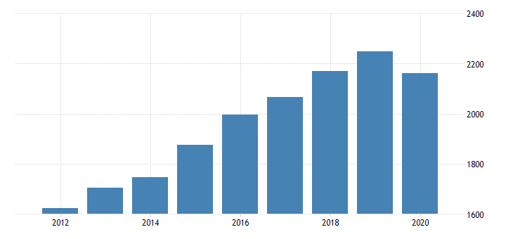 united states real gross domestic product by industry private industries educational services health care and social assistance health care and social assistance ambulatory health care services for alaska fed data