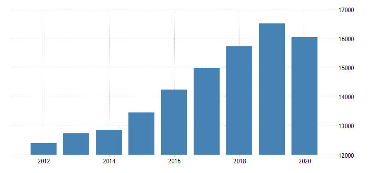 united states real gross domestic product by industry private industries educational services health care and social assistance health care and social assistance ambulatory health care services for arizona fed data