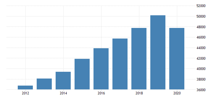 united states real gross domestic product by industry private industries educational services health care and social assistance health care and social assistance ambulatory health care services for florida fed data