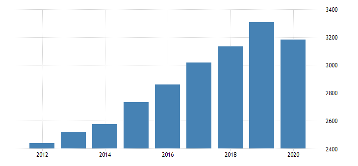 united states real gross domestic product by industry private industries educational services health care and social assistance health care and social assistance ambulatory health care services for hawaii fed data