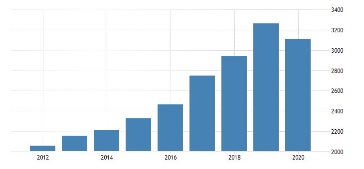 united states real gross domestic product by industry private industries educational services health care and social assistance health care and social assistance ambulatory health care services for idaho fed data