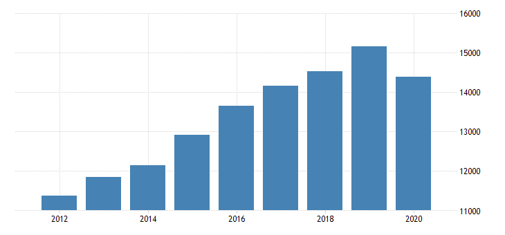 united states real gross domestic product by industry private industries educational services health care and social assistance health care and social assistance ambulatory health care services for indiana fed data